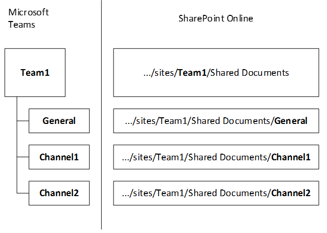 Diagram demonstrating how Microsoft Teams and Sharepoint folder structures correlate